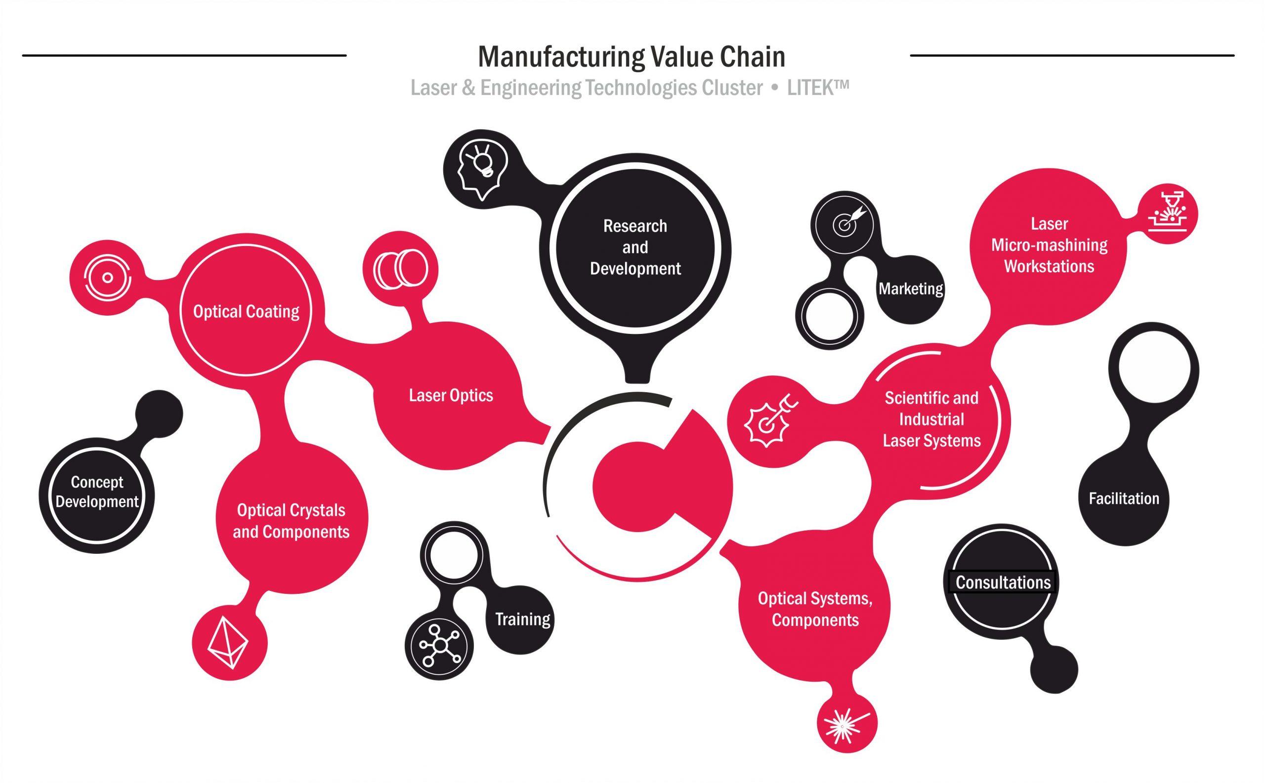 LITEK Manufacturing Value Chain